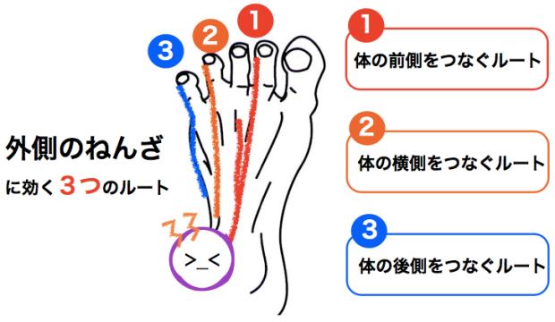 外側の捻挫に効く3つのルート