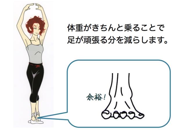 体重をきちんとかけて足の負担を減らす