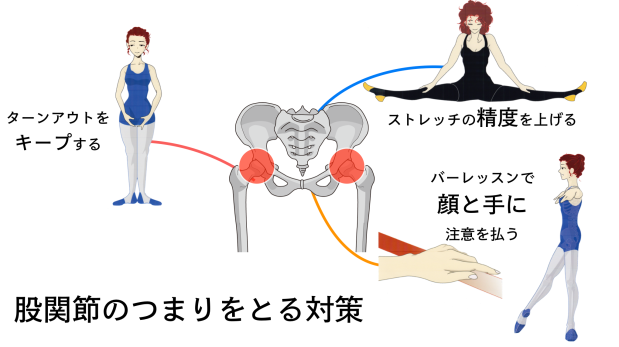 股関節のつまりとる対策