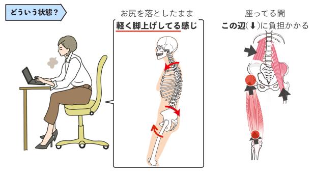 デスクワーク ひざ痛
